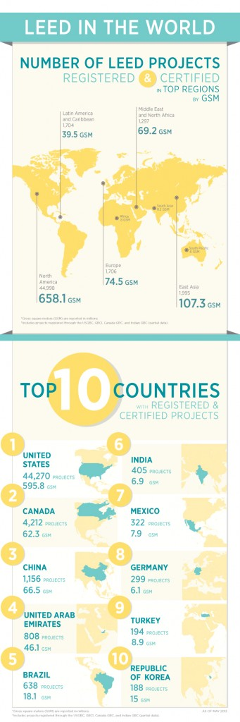 USGBC LEED in the World infographic