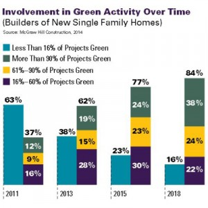 Involvement in Green Building Activity McGraw Hill Construction 2014