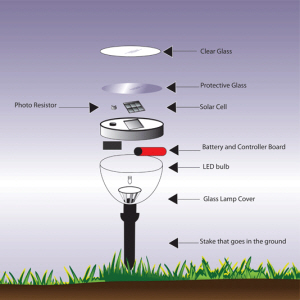 Solar Outdoor Lamp photo courtesy Wikimedia Commons
