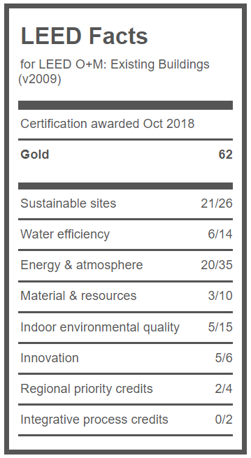 A chart showing the points accumulated in each category for the LEED O+M Gold certification